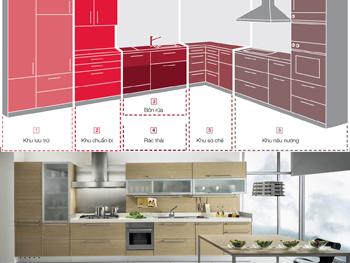 5 bước để có 1 không gian bếp hoàn hảo