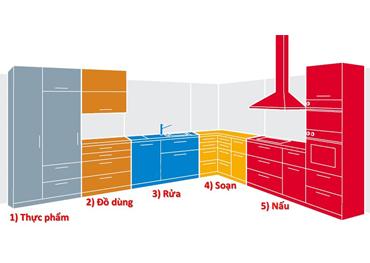 5 khu công năng không thể thiếu của một tủ bếp