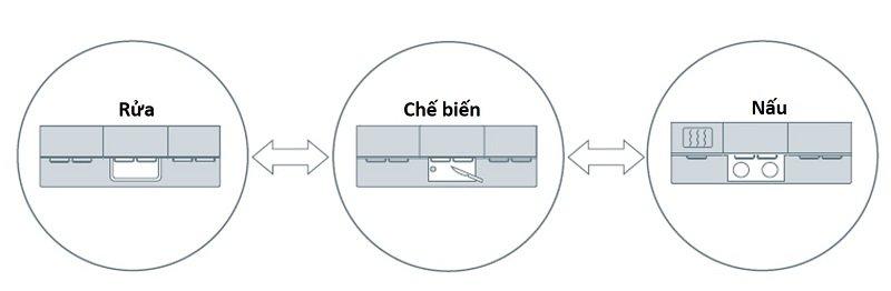 5-tieu-chi-danh-gia-mot-khong-gian-bep-3