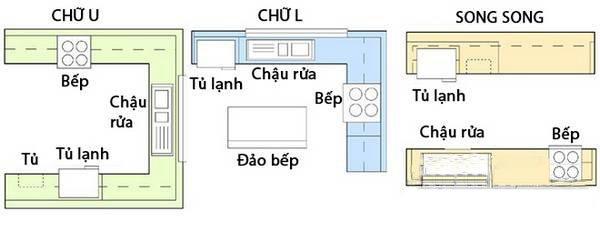 Diện tích phòng bếp tiêu chuẩn